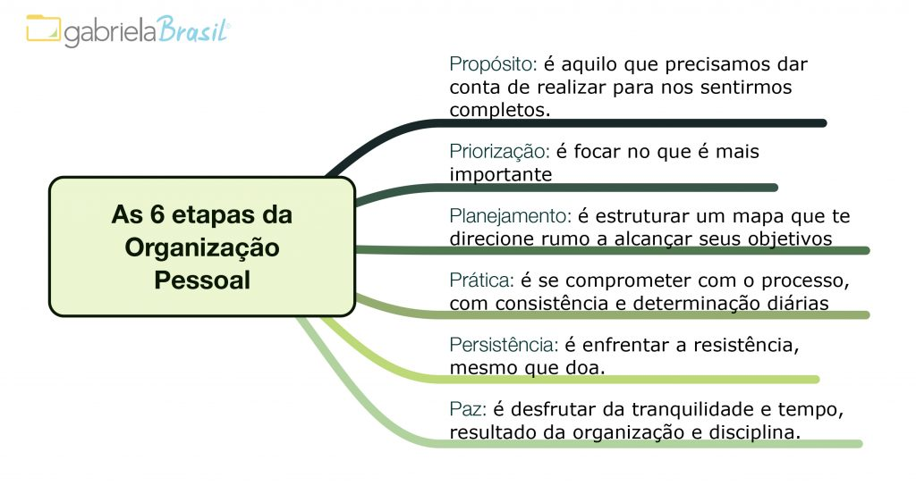 as-6-etapas-da-organizac%cc%a7a%cc%83o-pessoal
